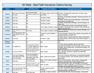 Bad-Faith-Insurance-Claims-Survey-50-States